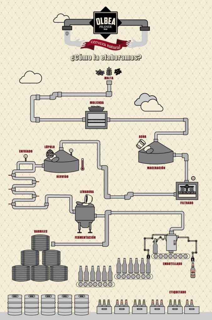 Elaboración Cerveza Olbea